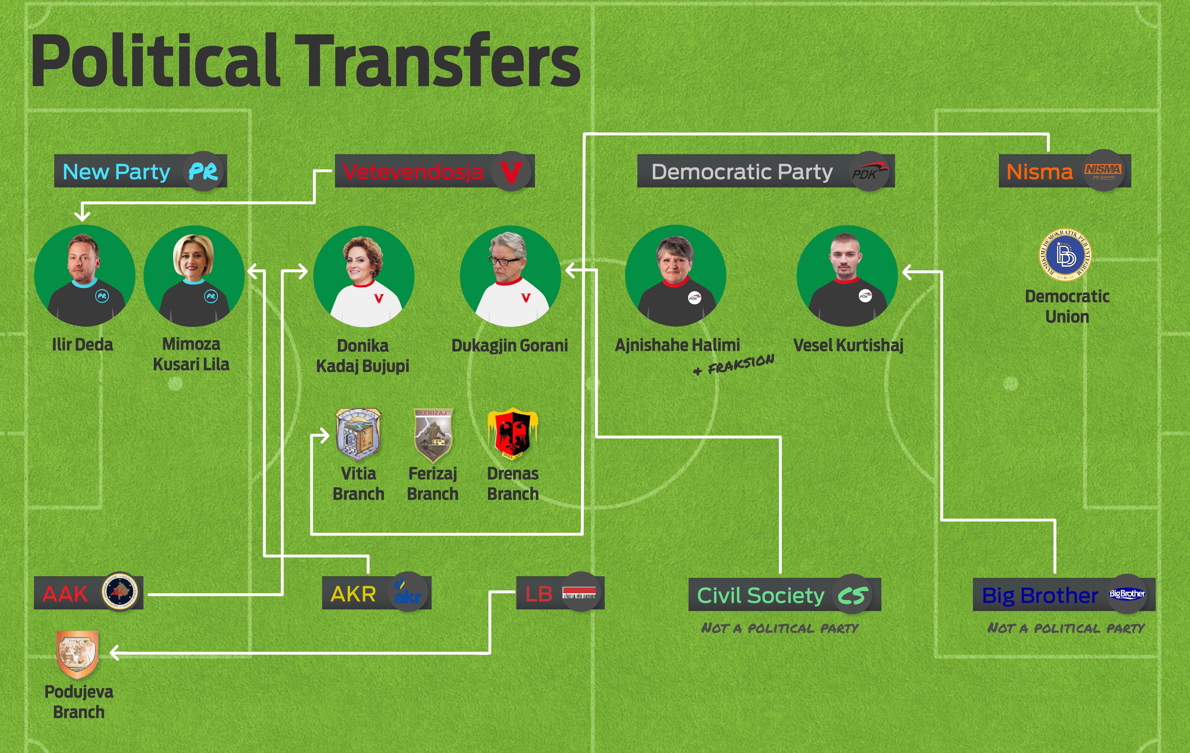 Political Transfers